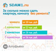 Сдать квартиру в Москве м.Алтуфьево без ремонта цены на аренду