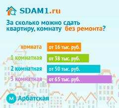Сдать квартиру в Москве м.Арбатская без ремонта цены на аренду