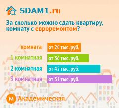 Сдать квартиру в Москве м.Академическая с евроремонтом цены на аренду