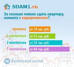 Сдать квартиру в Москве м.Бунинская аллея с евроремонтом цены на аренду