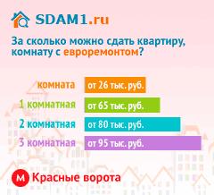 Сдать квартиру в Москве м.Красные ворота с евроремонтом цены на аренду