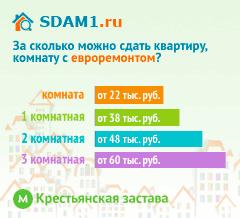 Сдать квартиру в Москве м.Крестьянская застава с евроремонтом цены на аренду