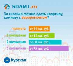 Сдать квартиру в Москве м.Курская с евроремонтом цены на аренду