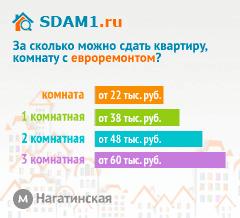Сдать квартиру в Москве м.Нагатинская с евроремонтом цены на аренду