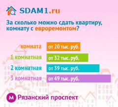 Сдать квартиру в Москве м.Рязанский проспект с евроремонтом цены на аренду