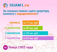 Сдать квартиру в Москве м.Улица 1905 года с евроремонтом цены на аренду