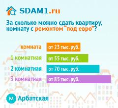 Сдать квартиру в Москве м.Арбатская с ремонтом