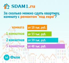 Сдать квартиру в Москве м.Фили с ремонтом