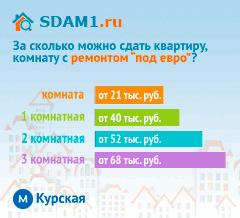 Сдать квартиру в Москве м.Курская с ремонтом