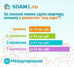 Сдать квартиру в Москве м.Международная с ремонтом