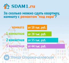 Сдать квартиру в Москве м.Улица Старокачаловская с ремонтом