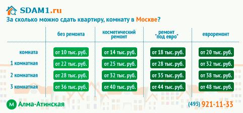 сдать квартиру, комнату в Москве м.Алма-Атинская, цены на аренду