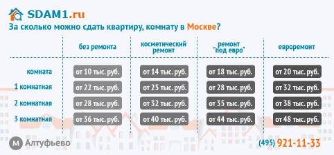 сдать квартиру, комнату в Москве м.Алтуфьево, цены на аренду